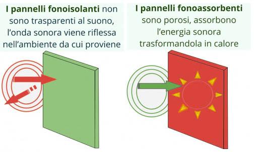 Pannello fonoisolanete isolamento acustico casa
