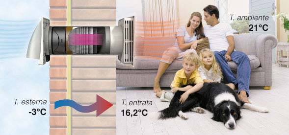 Ventilazione Meccanica Centralizzata